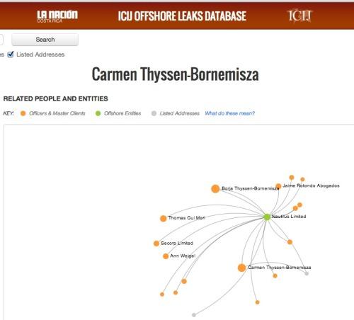 Visualización de las relaciones de los Thyssen con empresas que operan en paraísos fiscales