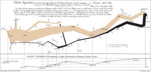 """Mapa figurativo de las sucesivas pérdidas de hombres de la Armada Francesa en la campaña de Rusia 1812-1813"""", gráfico elaborado por Minard en 1869"""