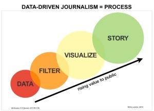 Data_driven_journalism_process